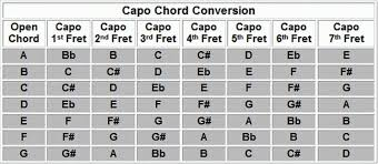 60 Specific Guitar Chord Chart With Capo
