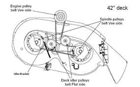 solved we are needing a diagram on how to put a deck belt fixya belt routes on riding mowers