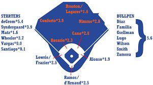 Mets Depth Chart 2019 2019 Zips Projections New York Mets Fangraphs Baseball