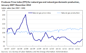 10 Year Chart Of Natural Gas Prices Bureau Of Labor Statistics