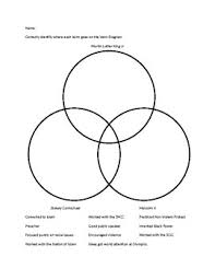 Differences Between Mlk And Malcolm X Venn Diagram Civil Rights Leaders Venn Diagram By Social Studies Creationz Tpt