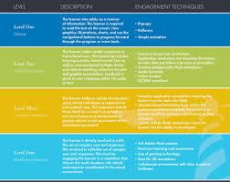 Phases Of Labor Chart Illuminark Inc E Learning Marketing