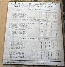 Italian Units Of Measurement Wikipedia