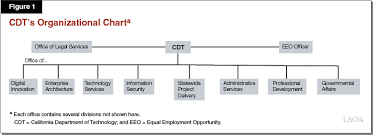 Dmv Organizational Chart The 2019 20 Budget The Governors Proposal For A New Office