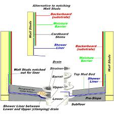 build a shower pan custom shower pan shower cutaway with instructions build a shower pan