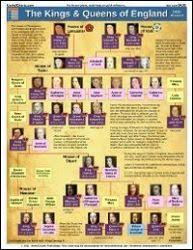 Kings And Queens Of Great Britain Chart Kings Queens Of England 8 5x11 Laminated Chart Sale