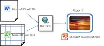 Ms Word Powerpoint Link To A Specific Powerpoint 2003 2007 Or 2010 Slide From