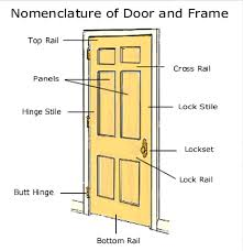exterior door parts. door nomenclature: door parts exterior r