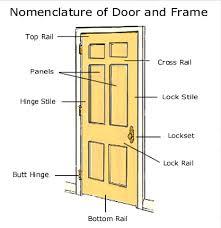 door nomenclature door parts