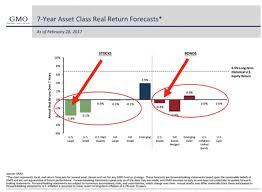 Stock Chart Prediction 12 Charts That Show Why A 60 Stock Market Crash Is Very