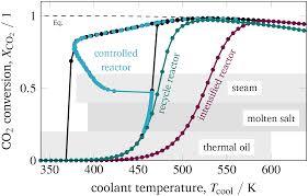 Methanation Reactor Design Operation Range Extension Via Hot Spot Control For Catalytic