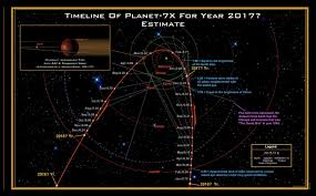Planet 7x Charts Timeline For Planet 7x The Findings Of Gill Broussard