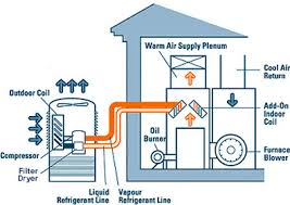 home air conditioners furnaces and swamp coolers mobile home air conditioners furnaces and swamp coolers