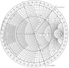 The Smith Chart Pdf Smith Chart Wikiwand