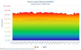 Kl Climate Chart Kuala Lumpur Weather In October In Kuala Lumpur Malaysia 2021