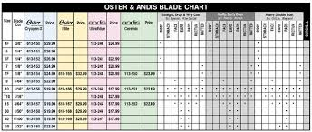 O A Clipper Blade Chart Dog Clippers Dog Grooming