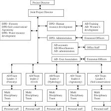 Functional Organizational Chart 4 Functional Organizational Chart Of Ahads Ahads 2004