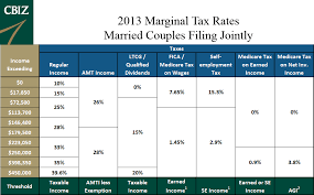 Tds Rate Chart For Fy 2013 14 New 2013 Investment Tax Rate Myoletpervwil Tk