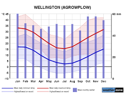 New Zealand Climate Chart Wellington Climate Averages And Extreme Weather Records