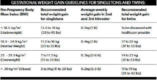Gestational Diabetes Blood Sugar Levels Chart Uk