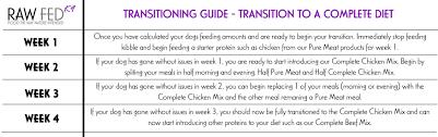 Raw Feeding Guide