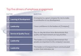 20 Simple Employee Engagement Survey Questions You Should