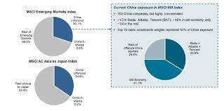 Allianz Global Investors China Towards A Strategic Asset