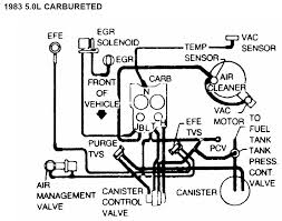 305 tpi wiring diagram images 89 firebird tpi wiring diagram 305 vacuum line diagram in addition 87 camaro engine wiring