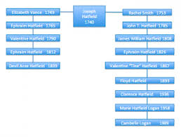 Hatfields And Mccoys Family Tree Chart Hatfield And Mccoy Family Tree Hatfield Family Tree