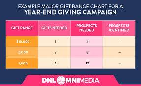 Gift Range Chart For Annual Fund Year End Giving A Complete Fundraising Guide For Nonprofits