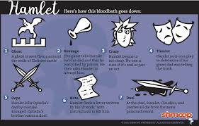 hamlet summary click the plot infographic to