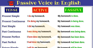 Passive Chart Make A Full Chart Of Tense With Direct Indirect Active