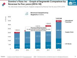 Dominos Rate Chart Dominos Pizza Inc Graph Of Segments Comparison By Revenue