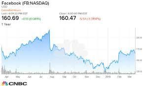 Facebook Chart Stock Beware Of Facebooks Lower Stock Price Portfolio Manager Warns