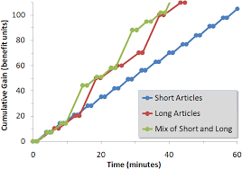 Long Vs Short Articles As Content Strategy