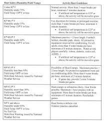 Heat Index Chart Sports Utilizing Artificial Turf In The Heat Burlington Public