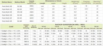 Su Kam Lead Acid Batteries Shaai Power Ups