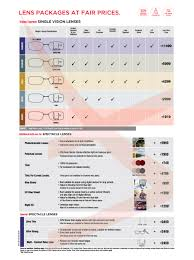 Progressive Lenses Comparison Chart Bedowntowndaytona Com