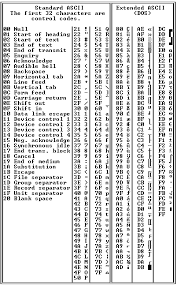 Ansi Character Chart Ascii Chart Definition From Pc Magazine Encyclopedia