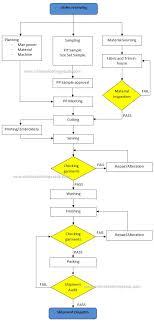 Manufacturing Process Flow Chart Pdf 55 Meticulous Manufacturing Processes Pdf