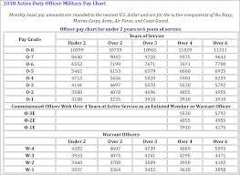 Navy Pay Chart 2018 Elegant 51 Meticulous Dfas Mil Pay Chart