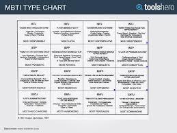 Expert Mbti Chart Test Adventure Time Mbti Chart