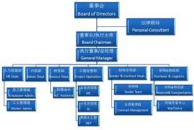Powerpoint Organizational Chart Template Clipart Images