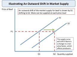 Shifts In Market Supply Economics Tutor2u