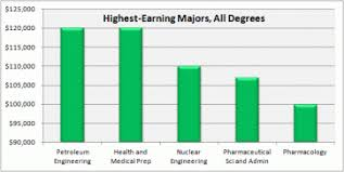 Best Professions Choose A Career To Have The Best Earning 10 Best