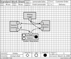 Standard Work Chart Example Standard Work Sheet Get A Free Standard Work Form 14
