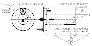 Кинематический анализ эпициклических механизмов скачать  Кинематический анализ эпициклических механизмов скачать лекцию скачать реферат Студенческий портал ru