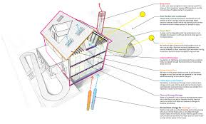 victorian home plans passive cooling home plans