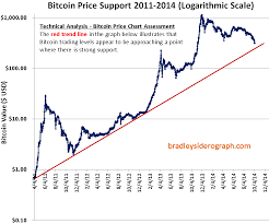 Bitcoin Price Chart 2010 To 2017 Bitcoins And 2010 2016 Donald Bradley Siderograph Turn Dates