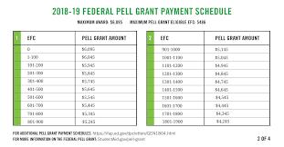 Pell Grant Chart 2018 19